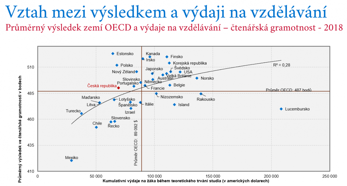 Vztah mezi výsledkem a výdaji na vzdělání
