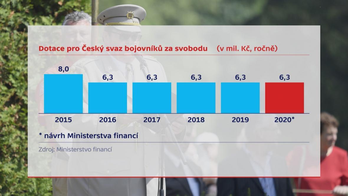 Dotace pro Český svaz bojovníků za svobodu