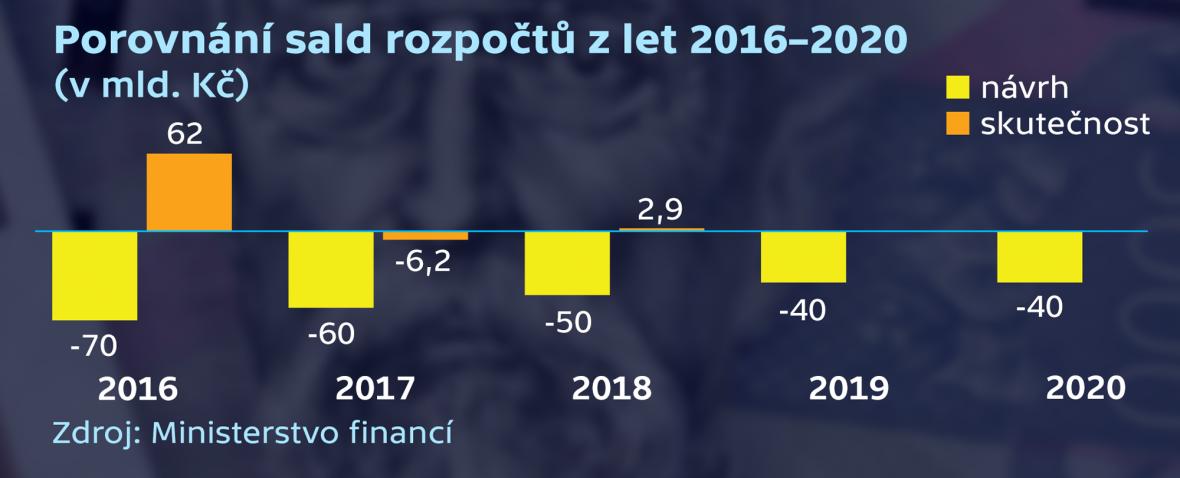 Porovnání sald rozpočtů z let 2016–2020