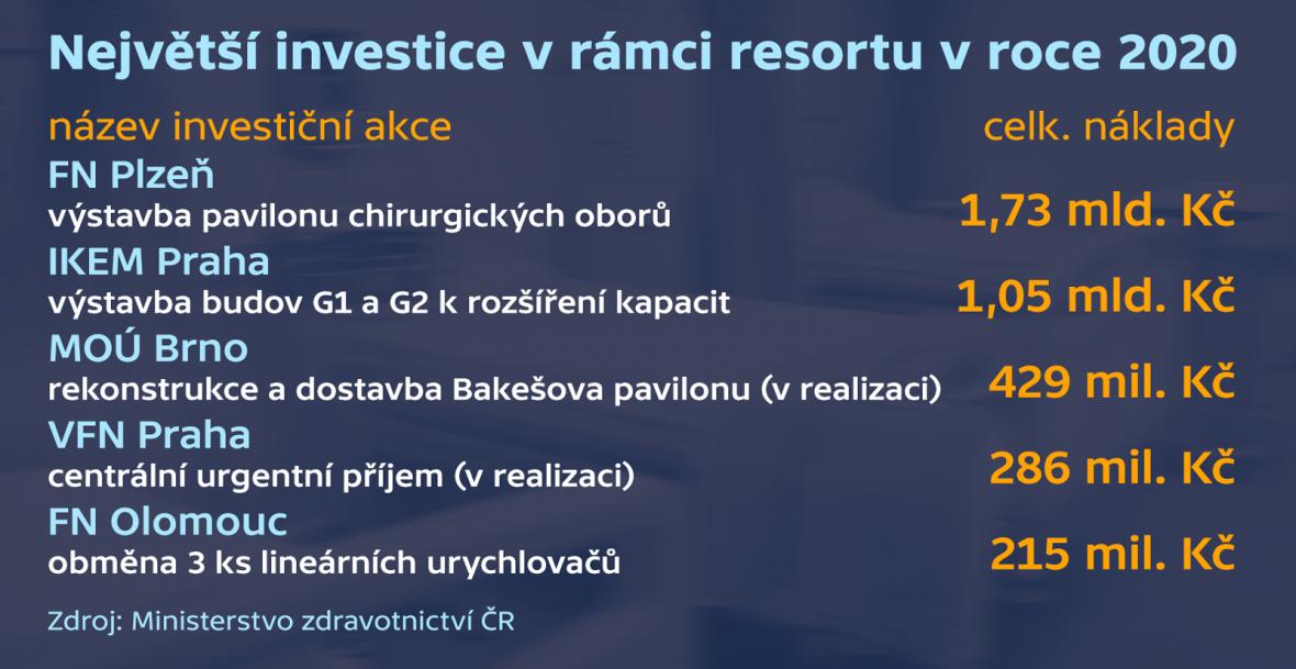 Největší investice v rámci resortu v roce 2020