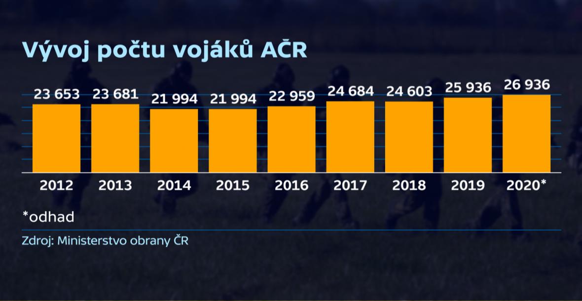 Vývoj počtu vojáků AČR