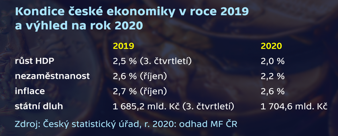 Kondice české ekonomiky v roce 2019 a výhled na rok 2020