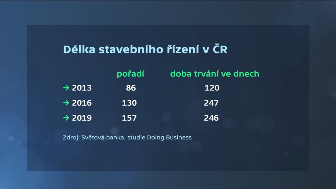 Délka stavebního řízení v ČR podle SB