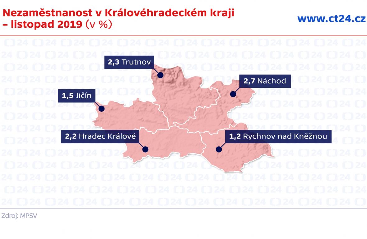 Nezaměstnanost v Královéhradeckém kraji – listopad 2019 (v %)