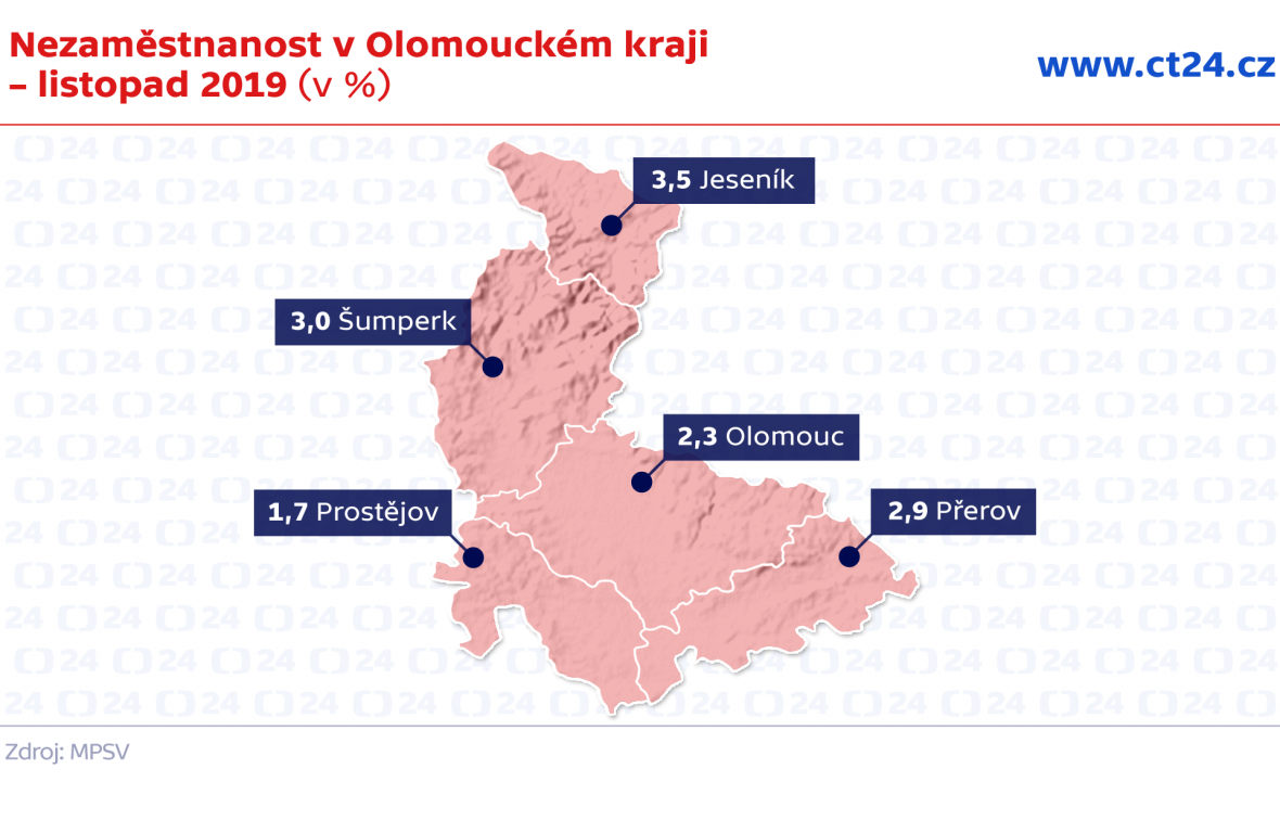 Nezaměstnanost v Olomouckém kraji – listopad 2019 (v %)