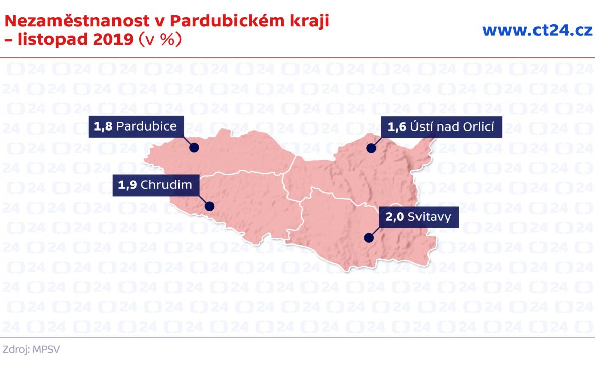 Nezaměstnanost v Pardubickém kraji – listopad 2019 (v %)