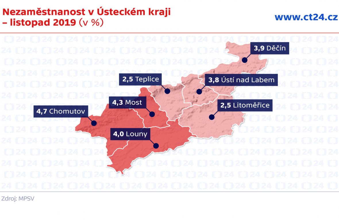 Nezaměstnanost v Ústeckém kraji – listopad 2019 (v %)