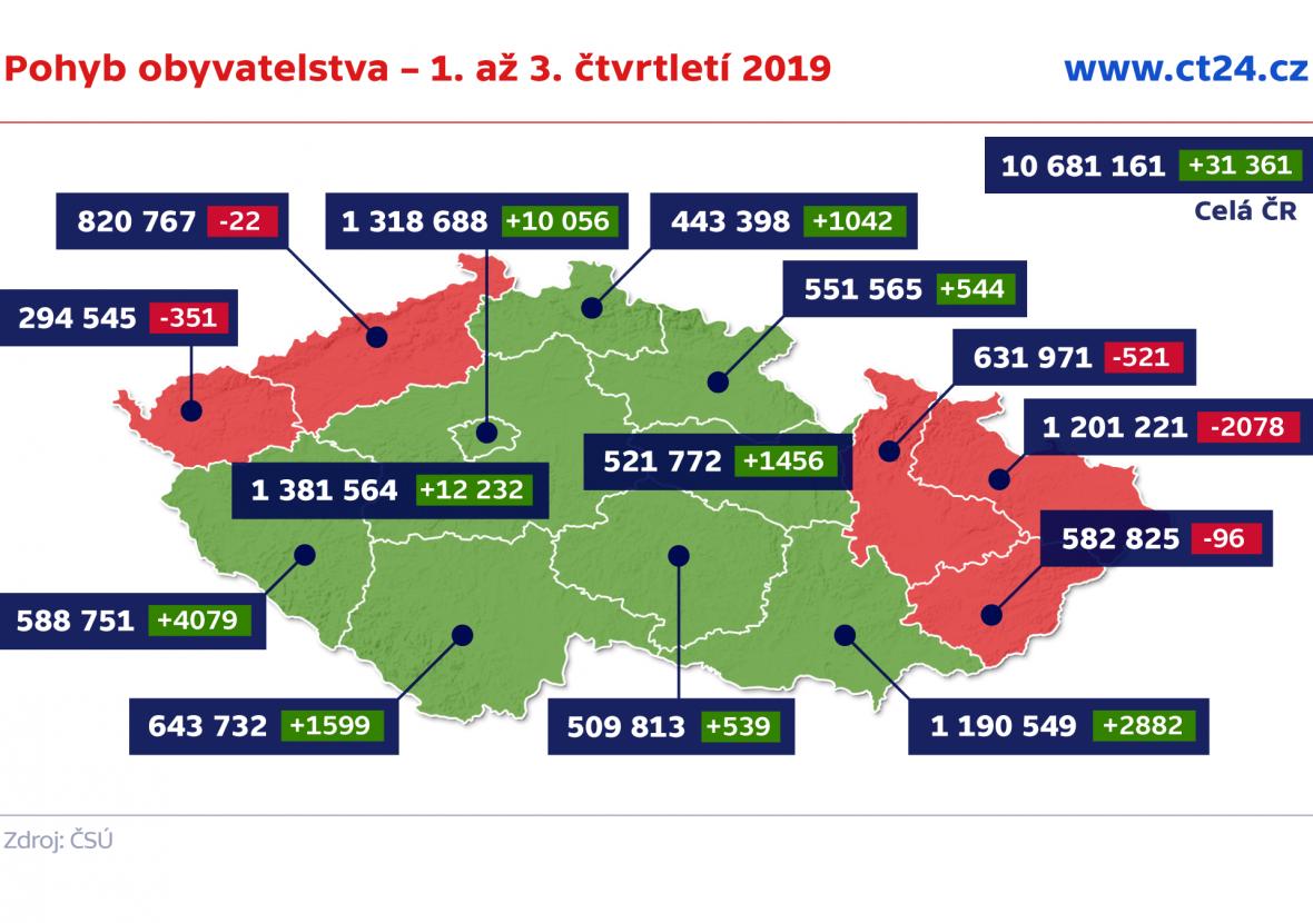 Pohyb obyvatelstva – 1. až 3. čtvrtletí 2019