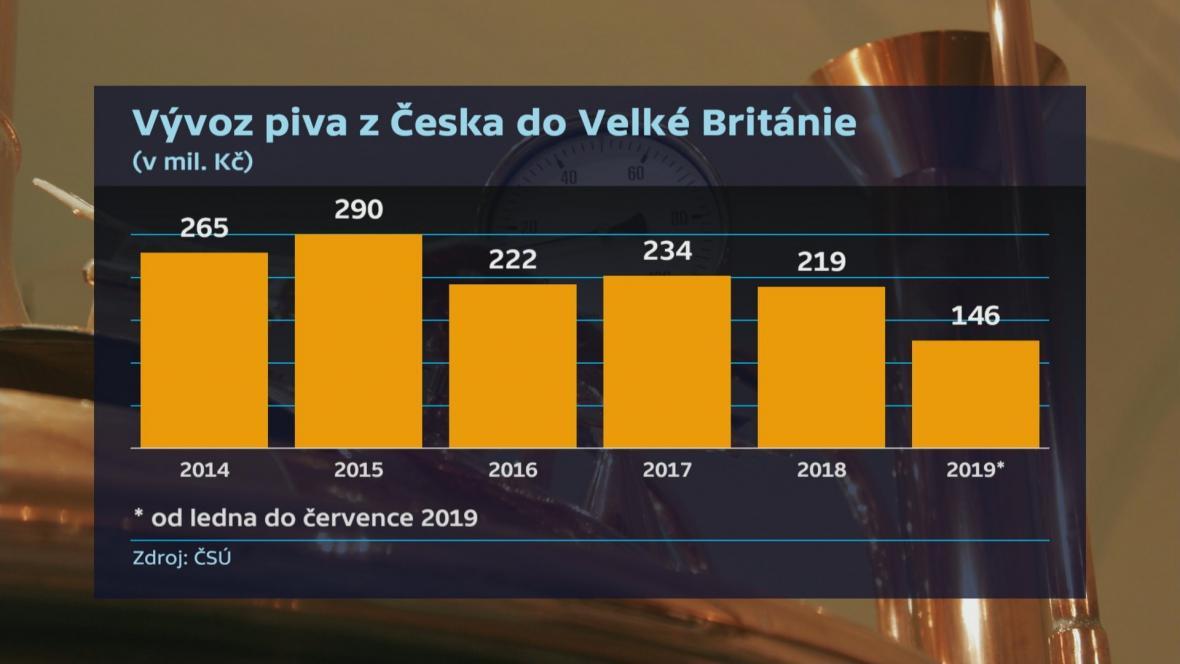 Vývoz piva do Velké Británie