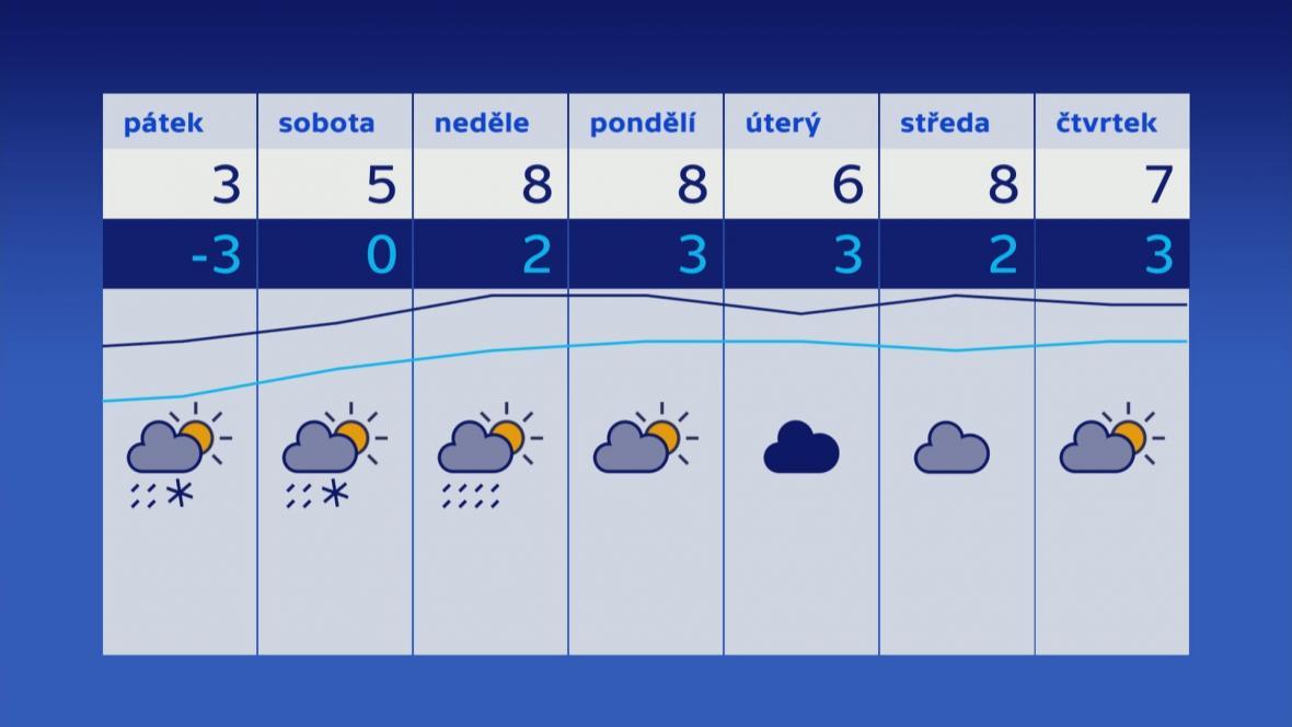 Počasí 13.–19. 12.