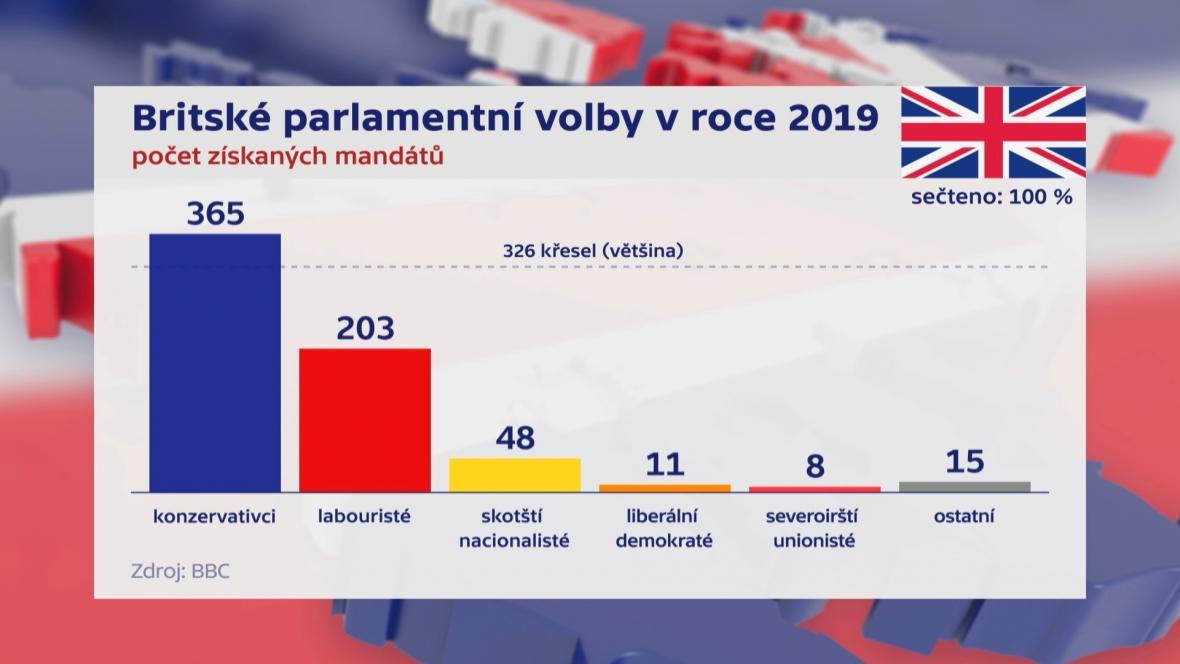 Výsledky britských parlamentních voleb