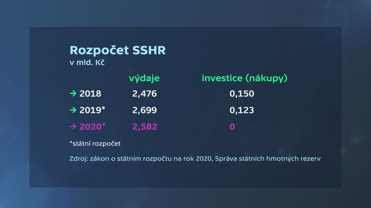 Rozpočet SSHR