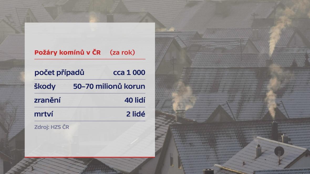 Požáry komínů v Česku