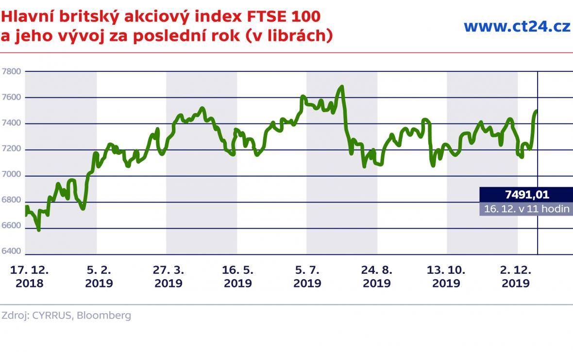 Hlavní britský akciový index FTSE 100 a jeho vývoj za poslední rok (v librách)