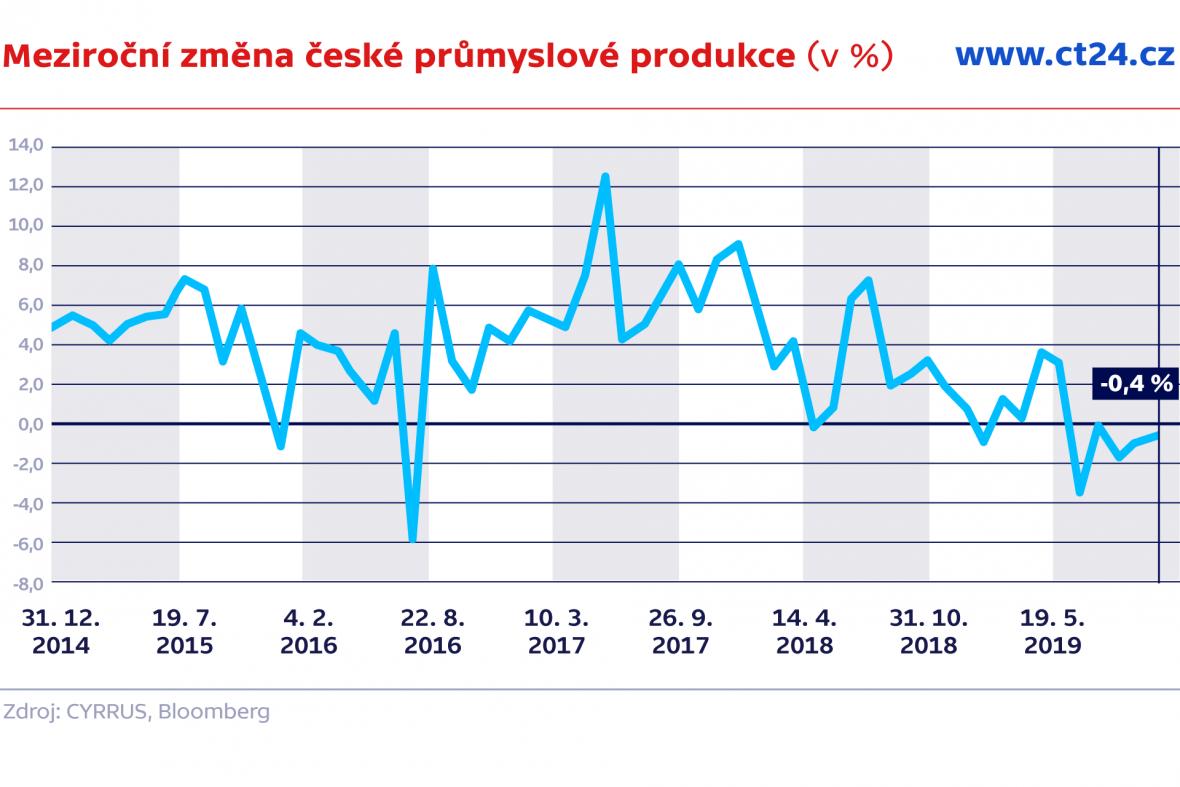 Meziroční změna české průmyslové produkce (v %)