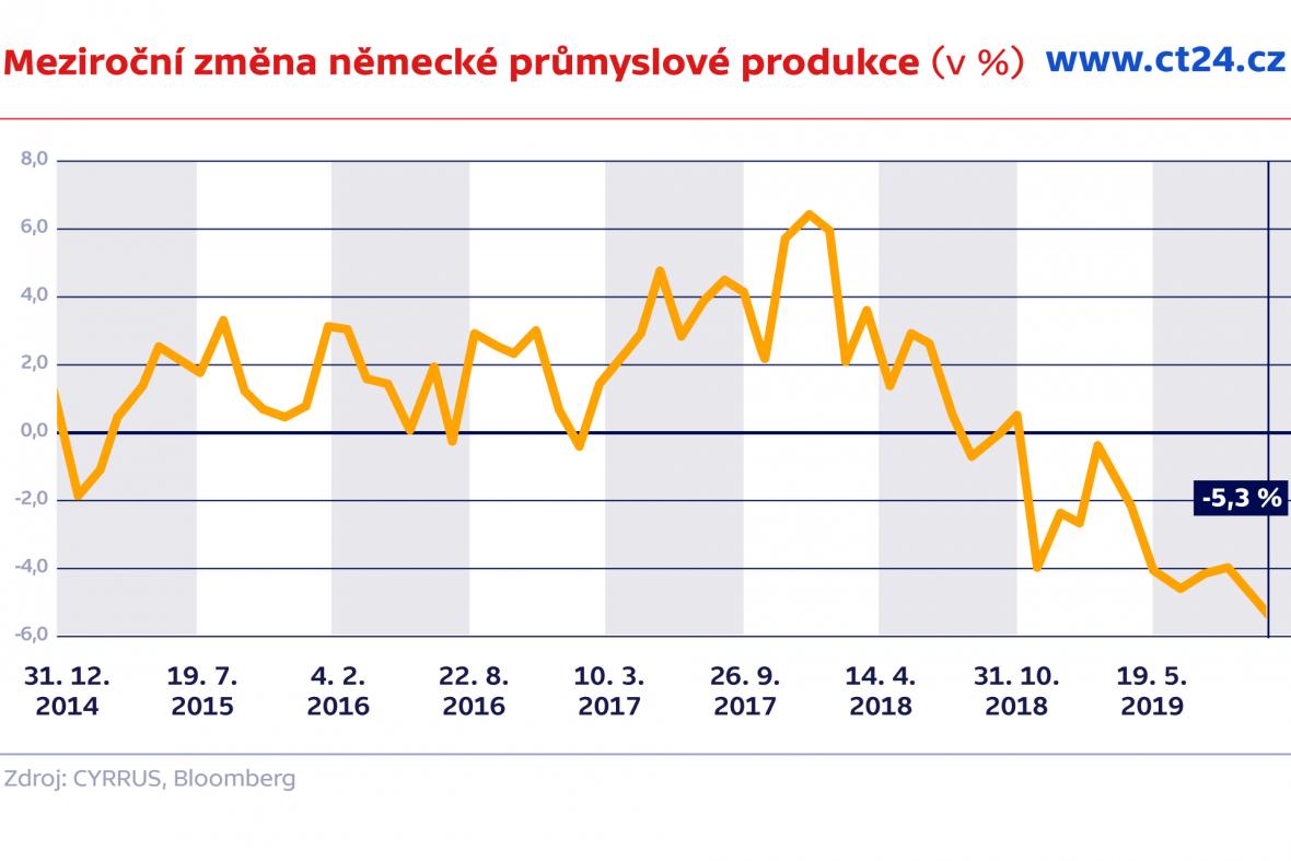 Meziroční změna německé průmyslové produkce (v %)