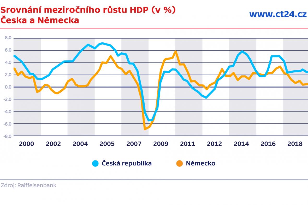 Synchronizace ekonomických cyklů