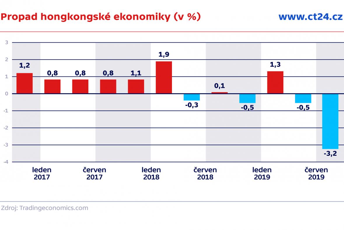 Propad hongkongské ekonomiky (v %)