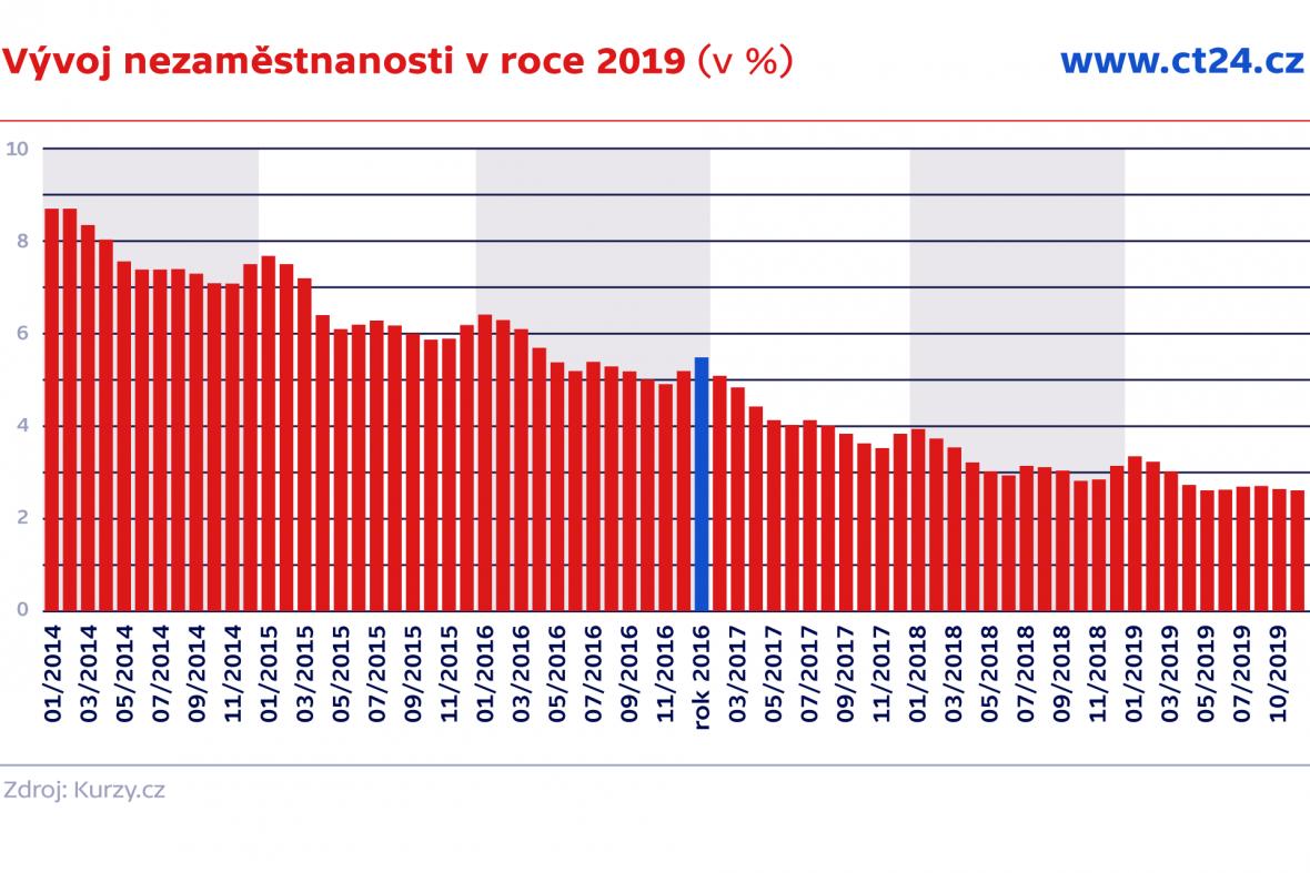 Vývoj nezaměstnanosti v roce 2019 (v %)