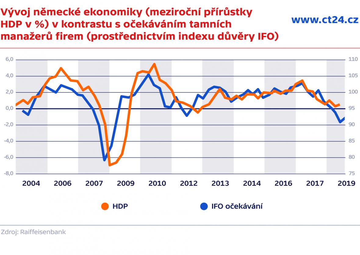 Vývoj německé ekonomiky (meziroční přírůstky HDP v %) v kontrastu s očekáváním tamních manažerů firem (prostřednictvím indexu důvěry IFO)