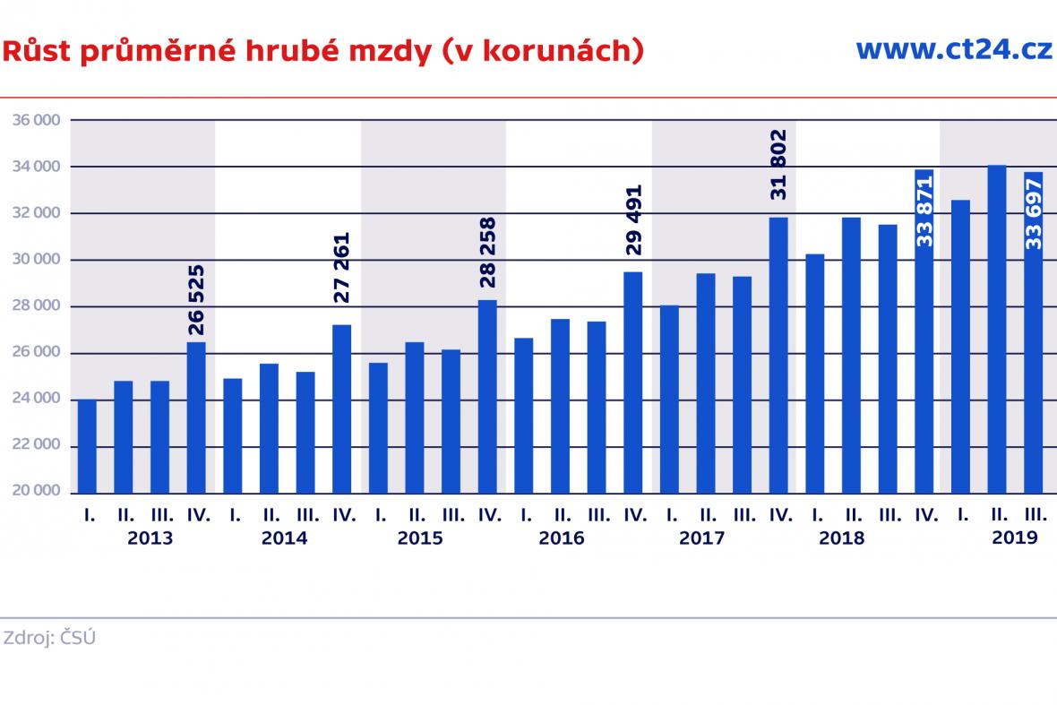 Růst průměrné hrubé mzdy (v korunách)