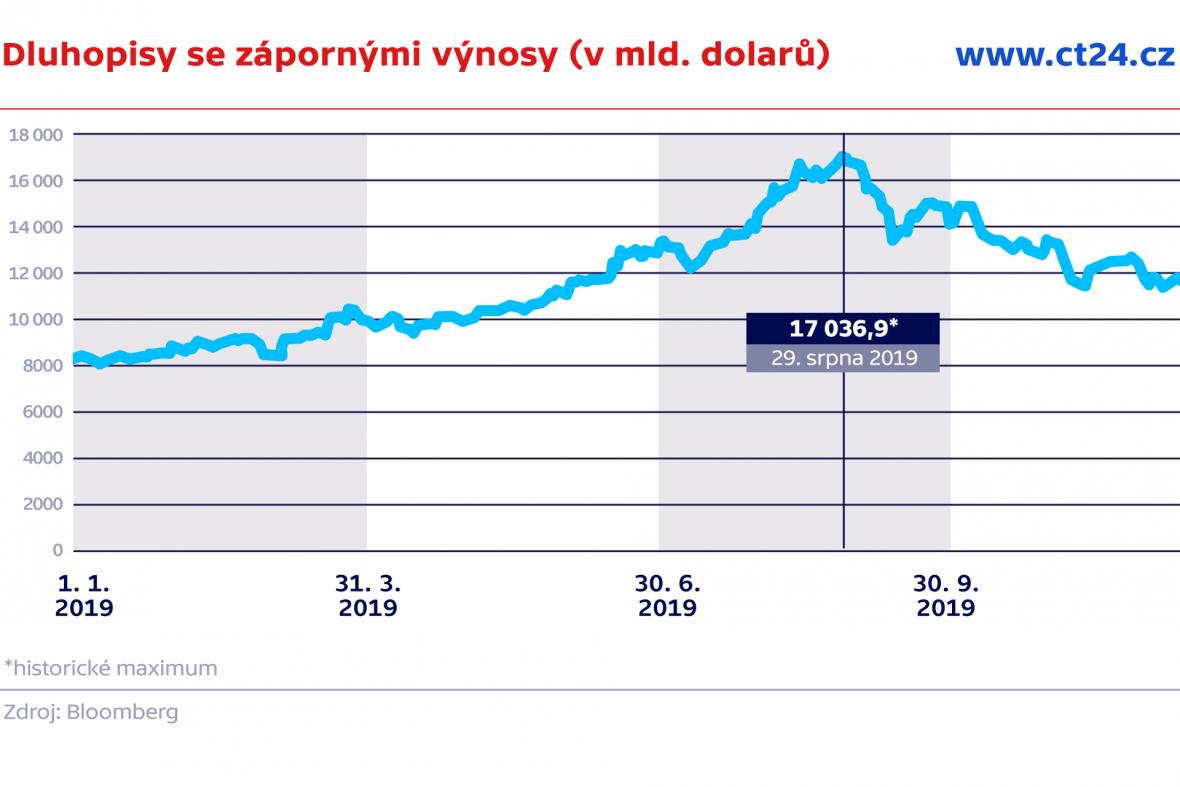 Dluhopisy se zápornými výnosy (v mld. dolarů)