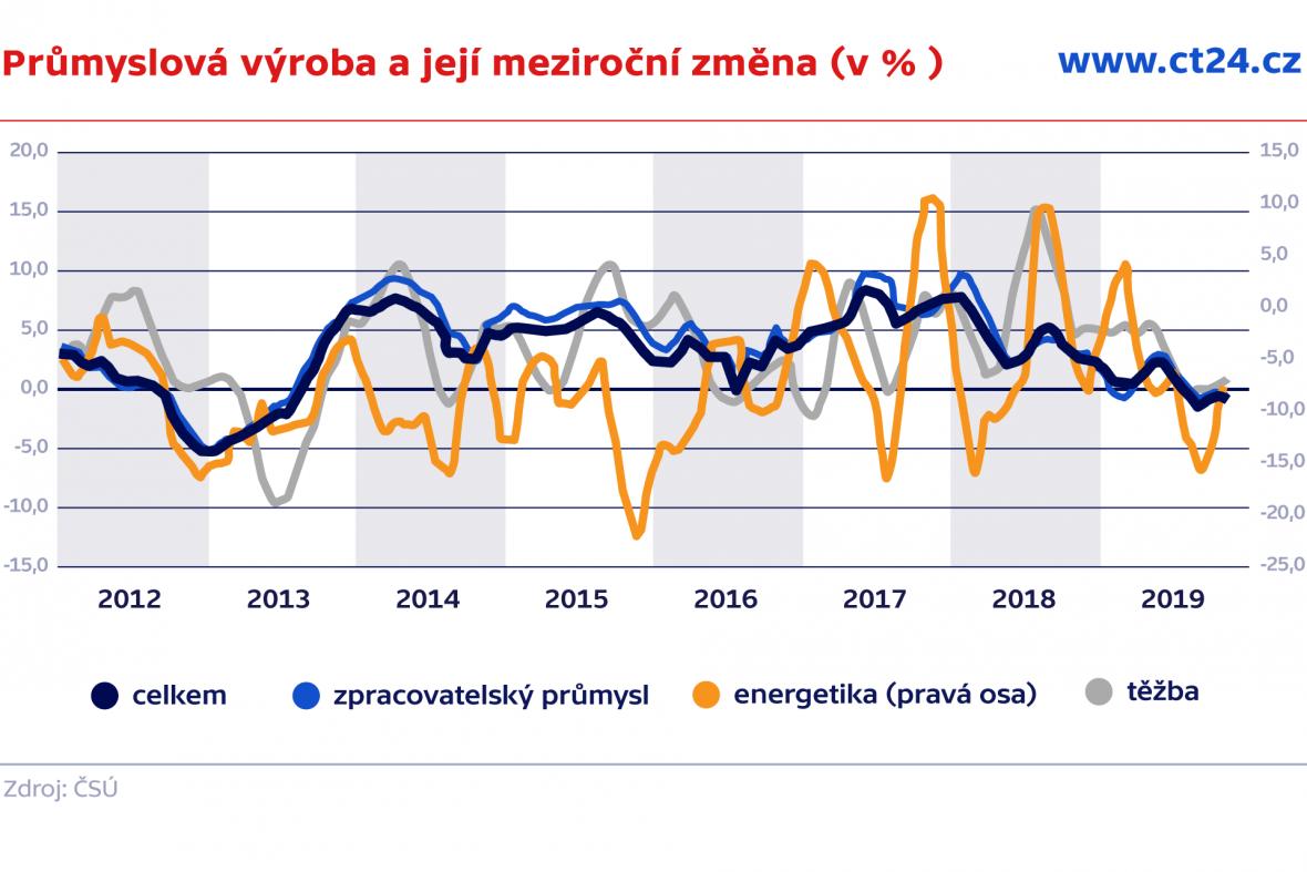 Průmyslová výroba a její meziroční změna (v % )