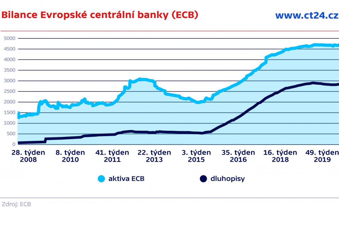 Bilance Evropské centrální banky (ECB)