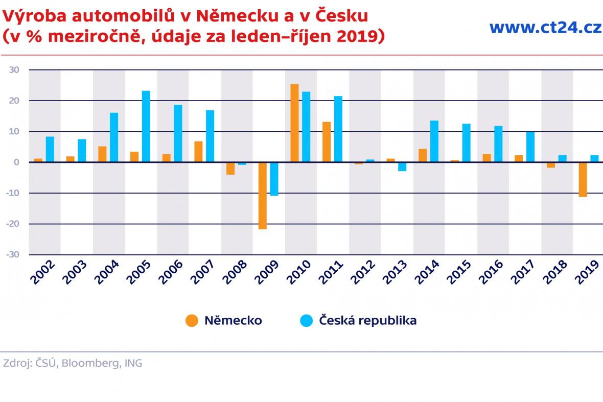 Výroba automobilů v Německu a v Česku (v % meziročně, údaje za leden–říjen 2019)
