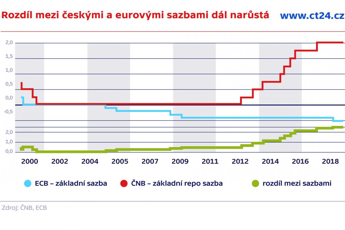 Rozdíl mezi českými a eurovými sazbami dál narůstá