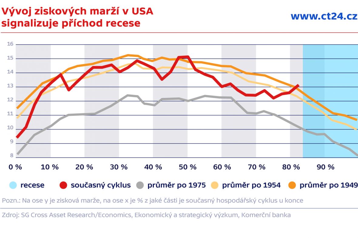 Vývoj ziskových marží v USA  signalizuje příchod recese
