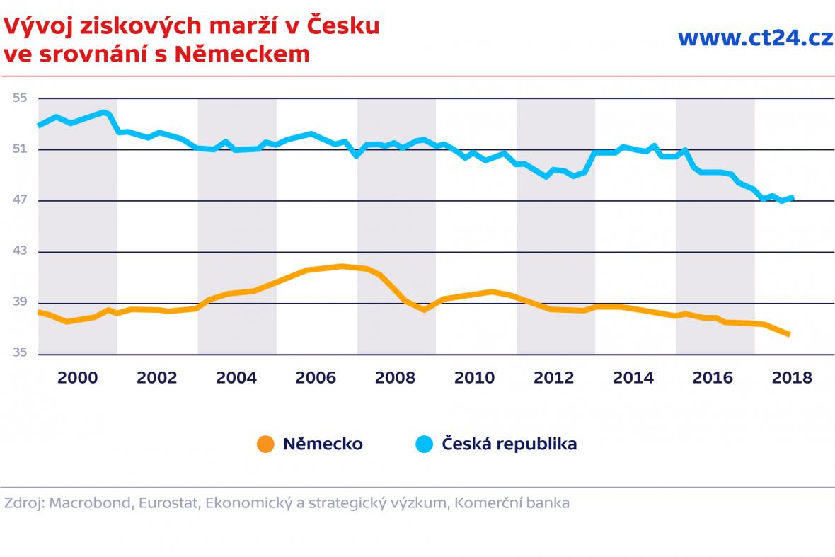 Vývoj ziskových marží v Česku ve srovnání s Německem