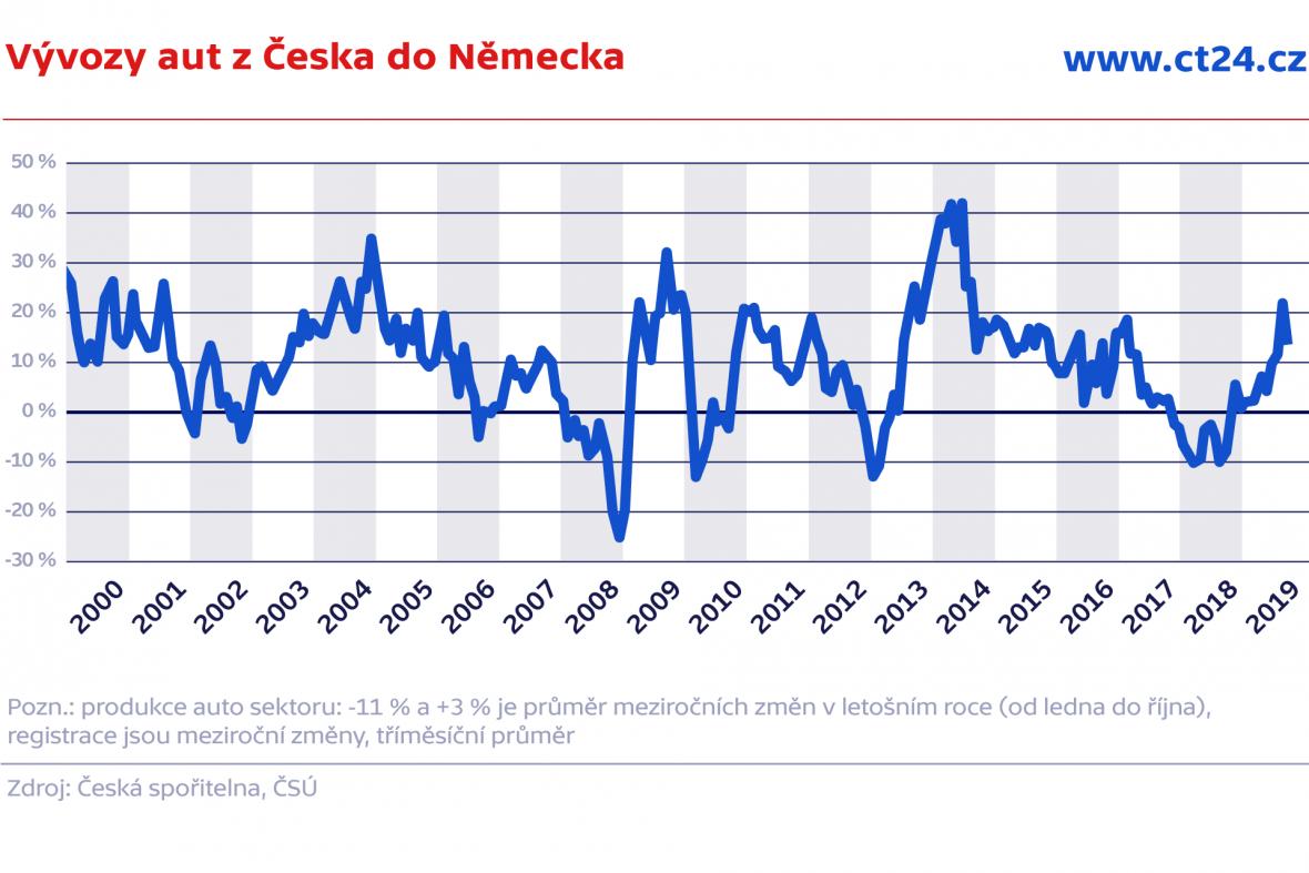 Vývozy aut z Česka do Německa