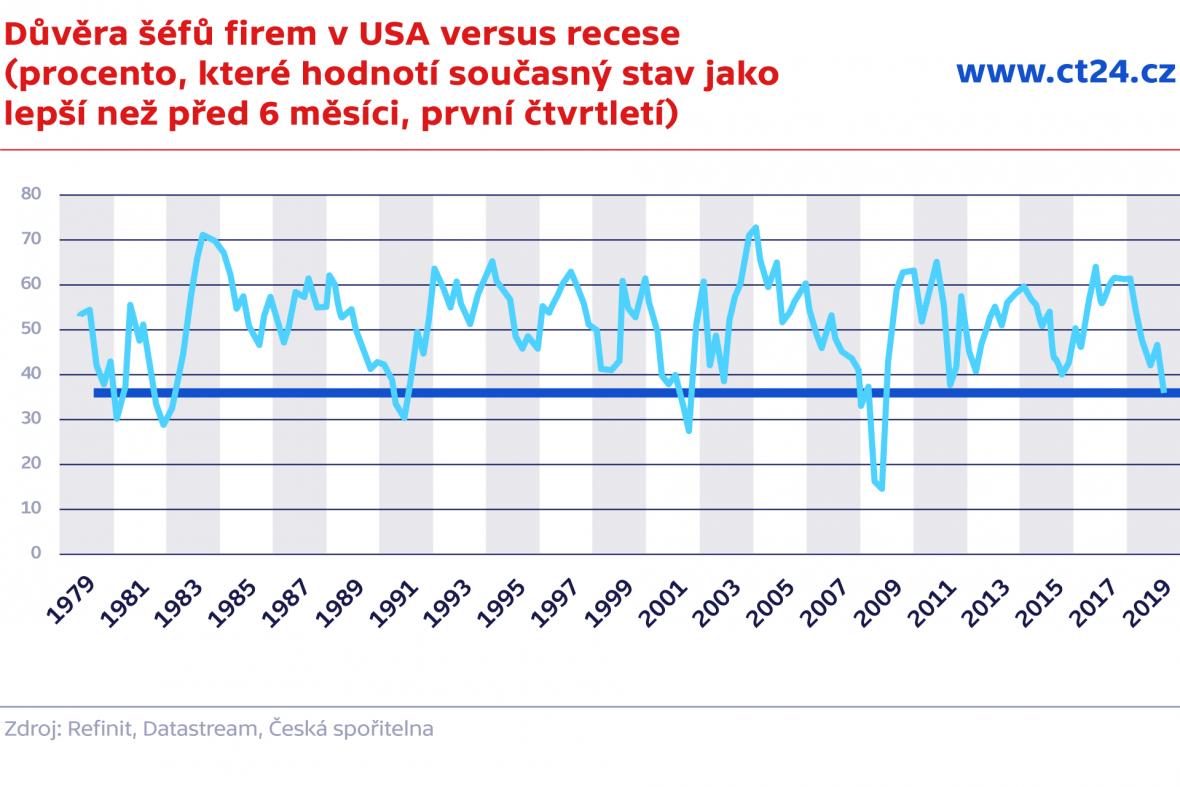 Důvěra šéfů firem v USA versus recese (procento, které hodnotí současný stav jako lepší než před 6 měsíci, 1Q)