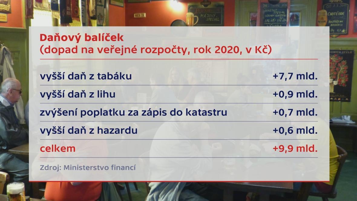 Daňový balíček