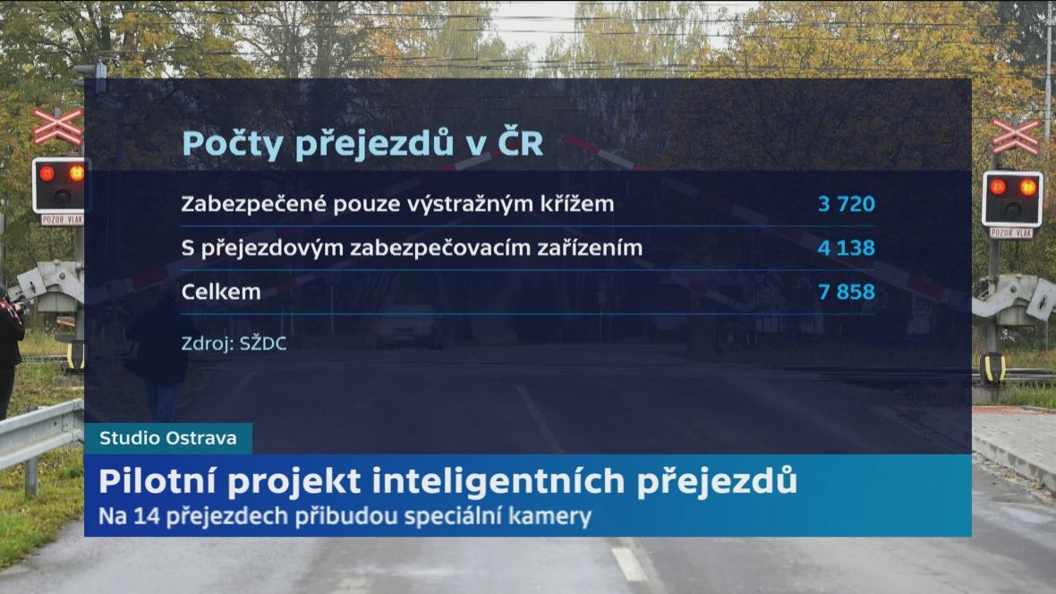 Zabezpečení železničních přejezdů v Česku