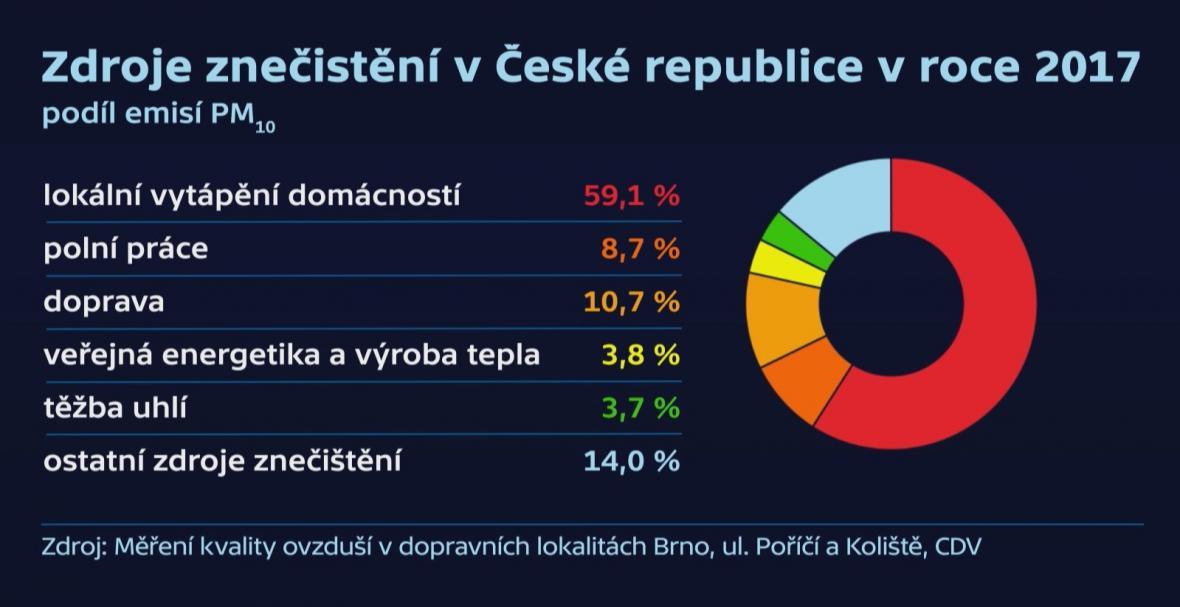 Zdroje znečištění ovzduší v Česku v roce 2017