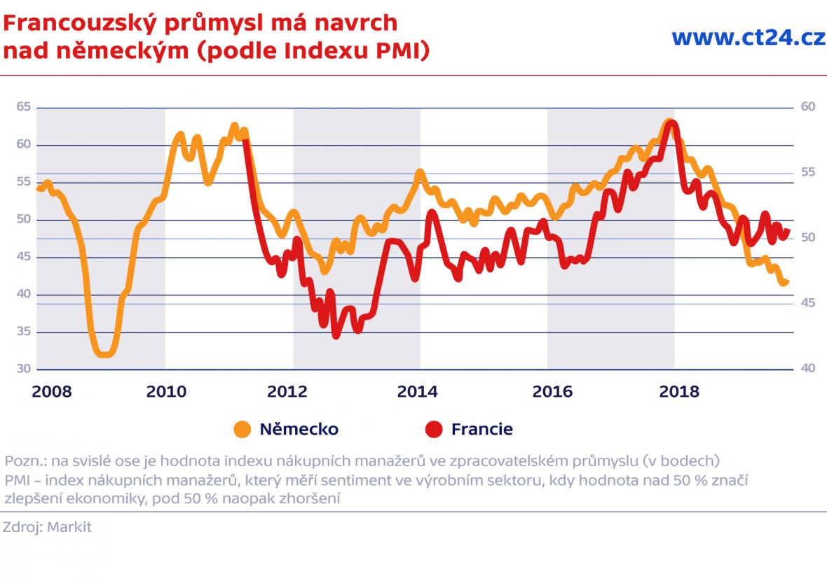 Francouzský průmysl má navrch nad německým (podle Indexu PMI)