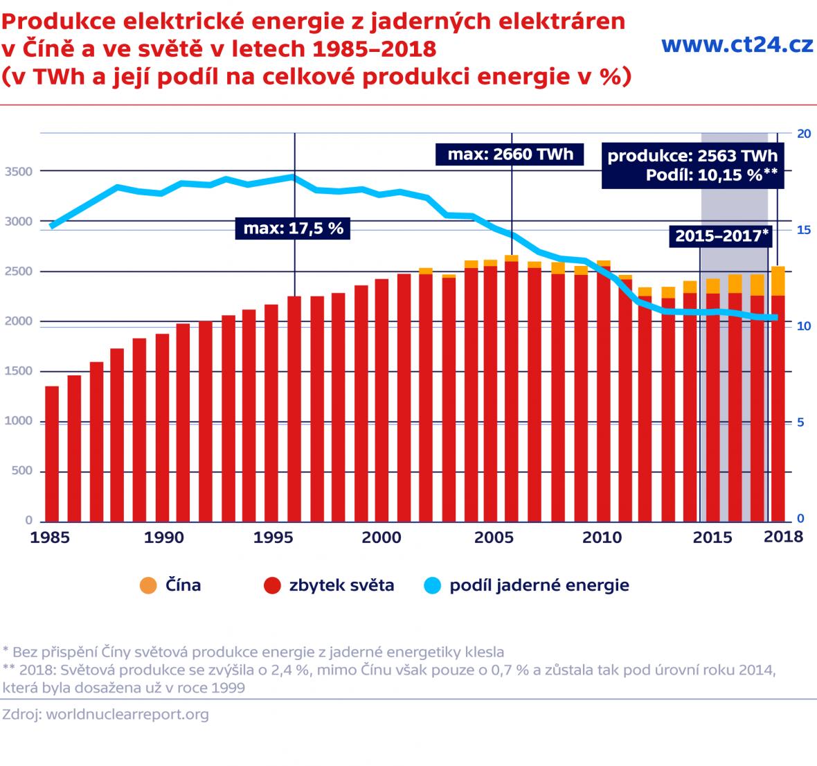 Produkce elektrické energie z jaderných elektráren v Číně a ve světě v letech 1985–2018 (v TWh a její podíl na celkové produkci energie v %)