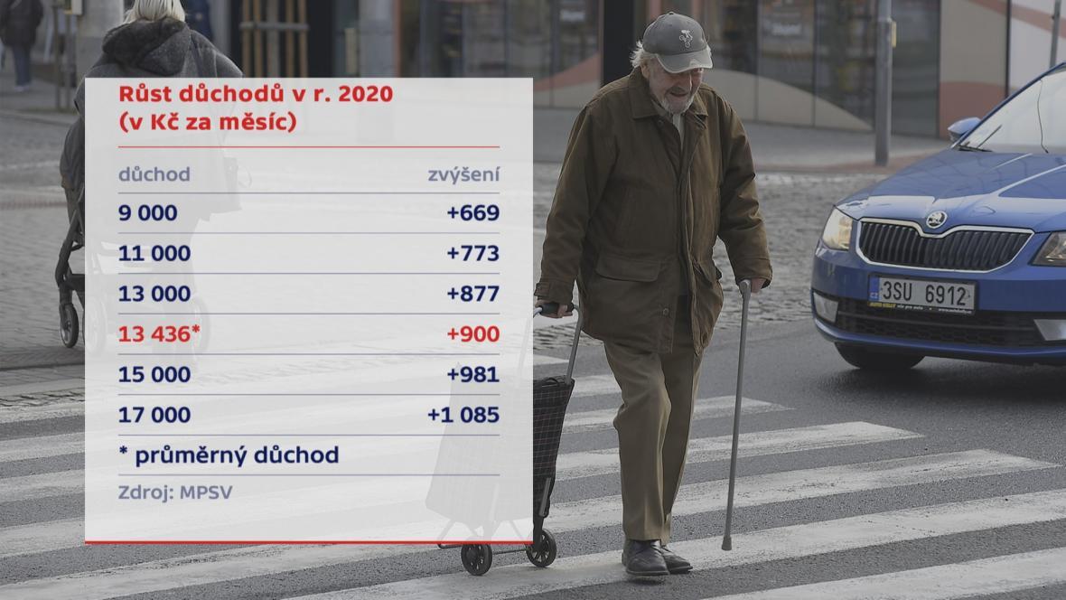 Důchody v roce 2020