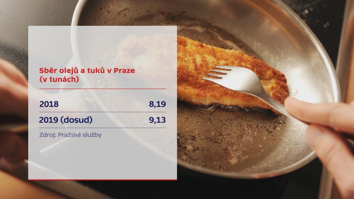 Sběr olejů a tukův Praze
