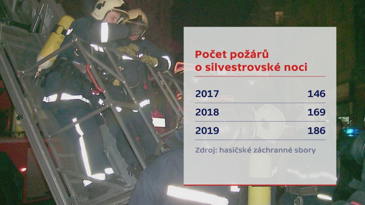 Počet požárů o silvestrovské noci