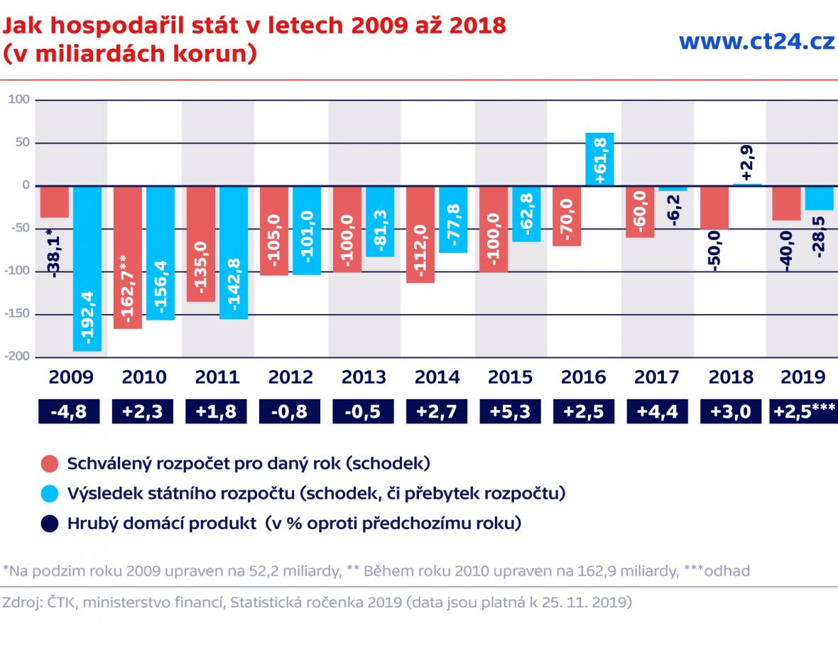 Jak hospodařil stát v letech 2009 až 2018 (v miliardách korun)