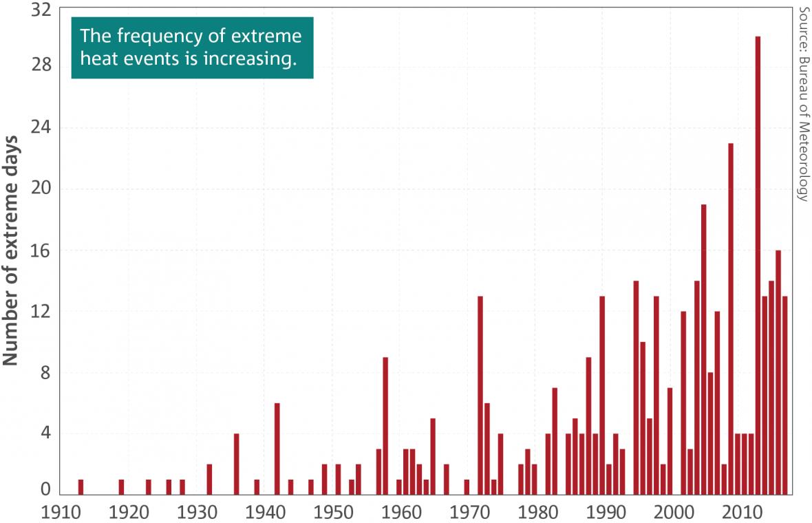 Frekvence teplotních extrémů v Austrálii