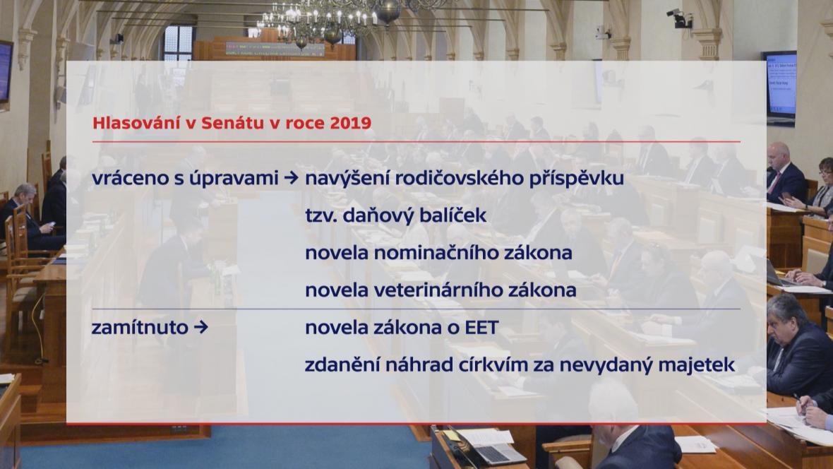 Hlasování Senátu v roce 2019