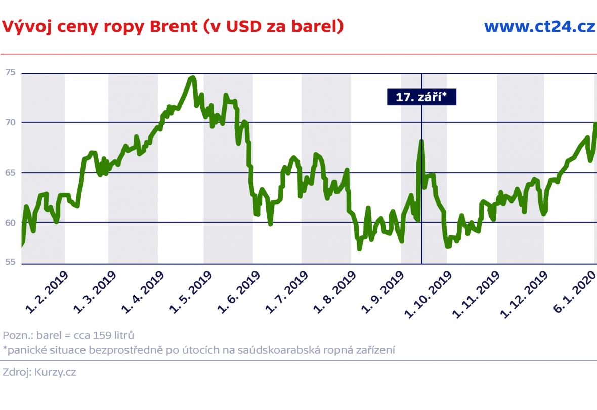 Vývoj ceny ropy Brent (v USD za barel)