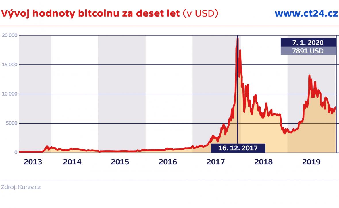 Vývoj hodnoty bitcoinu za deset let (v USD)