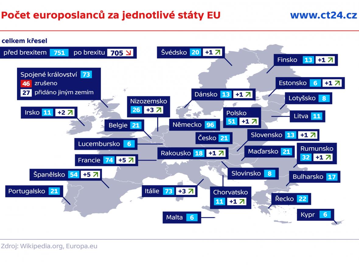 Počet europoslanců za jednotlivé státy EU
