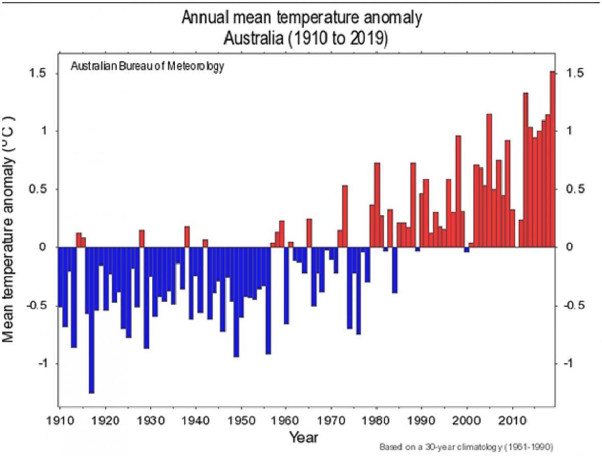 Odchylka průměrně roční teploty (vůči období 1961-1990) za celou Austrálii od roku 1900, nejvyšší sloupeček patří roku 2019