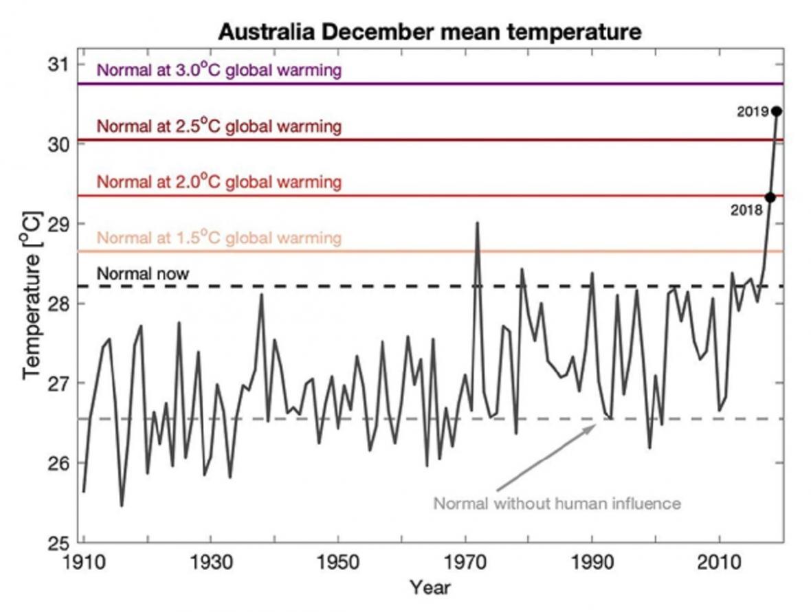 Průměrná teplota v Austrálii za prosinec 2019 – srovnání s normály při globálním oteplení o 1,5 °C, 2 °C, 2,5 °C a 3 °C a s normálem bez vlivu člověka